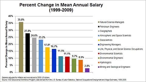 Geoscience Salaries Increase by 3 1% between 2008 and 2009