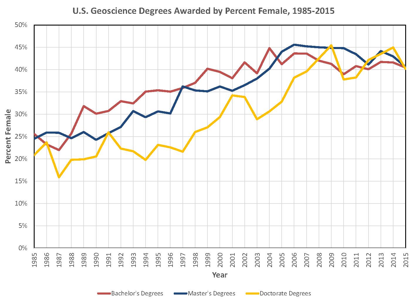 US Gender Degrees Awarded, 2015