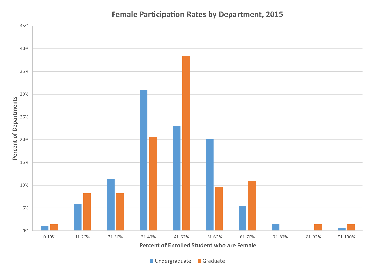 Female Participation by Departments, 2015