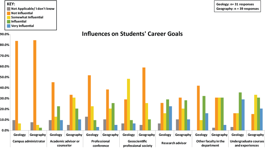 Influences on Students' Career Goals