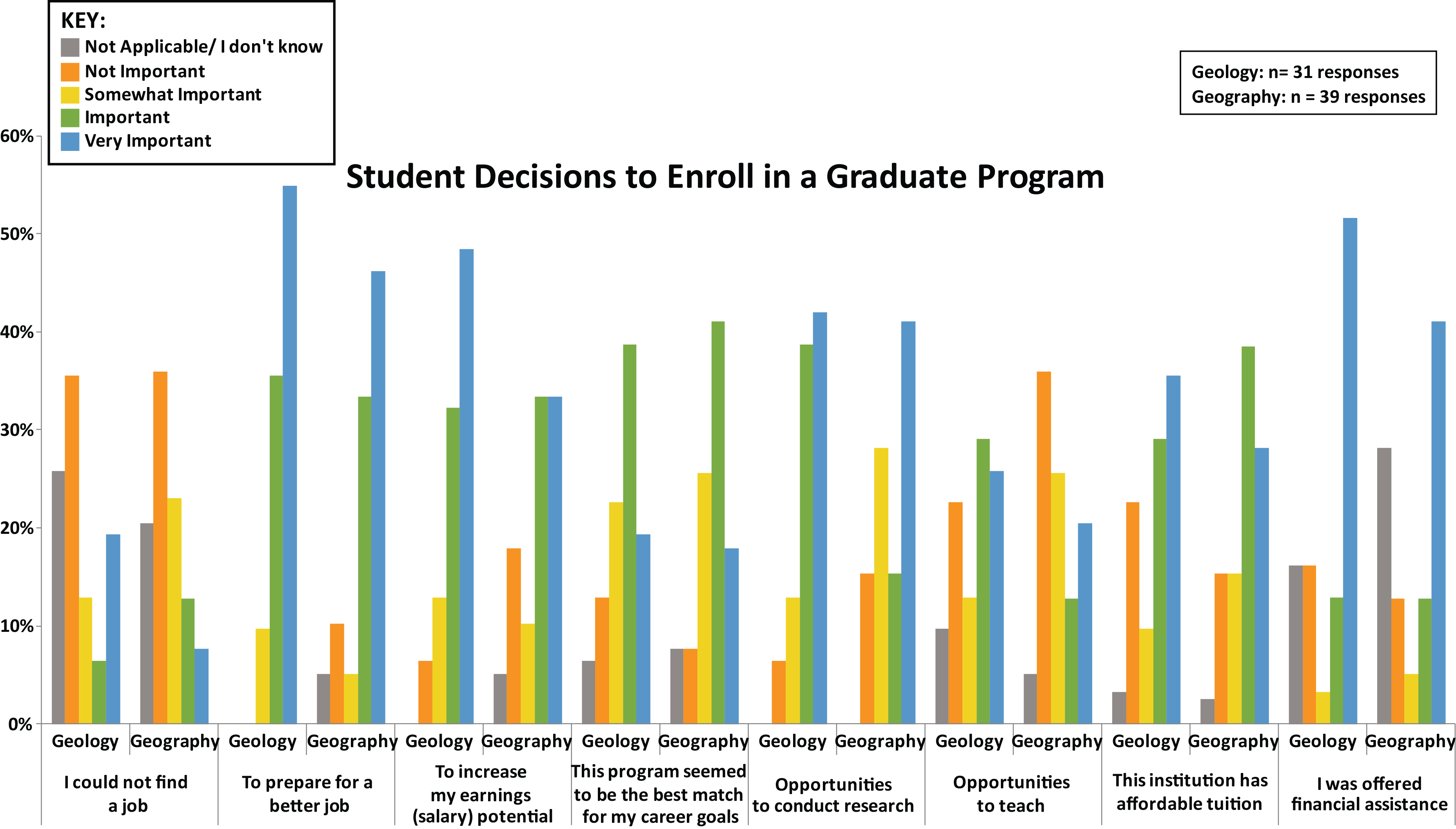Student Decisions to Enroll in a Graduate Program