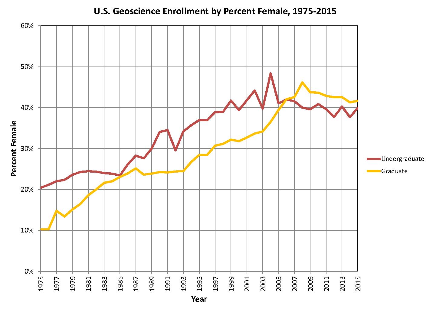 US Gender Enrollments, 2015