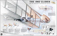 1902 Glider poster from the Wright Brothers