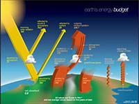 Earth's Energy Budget poster
