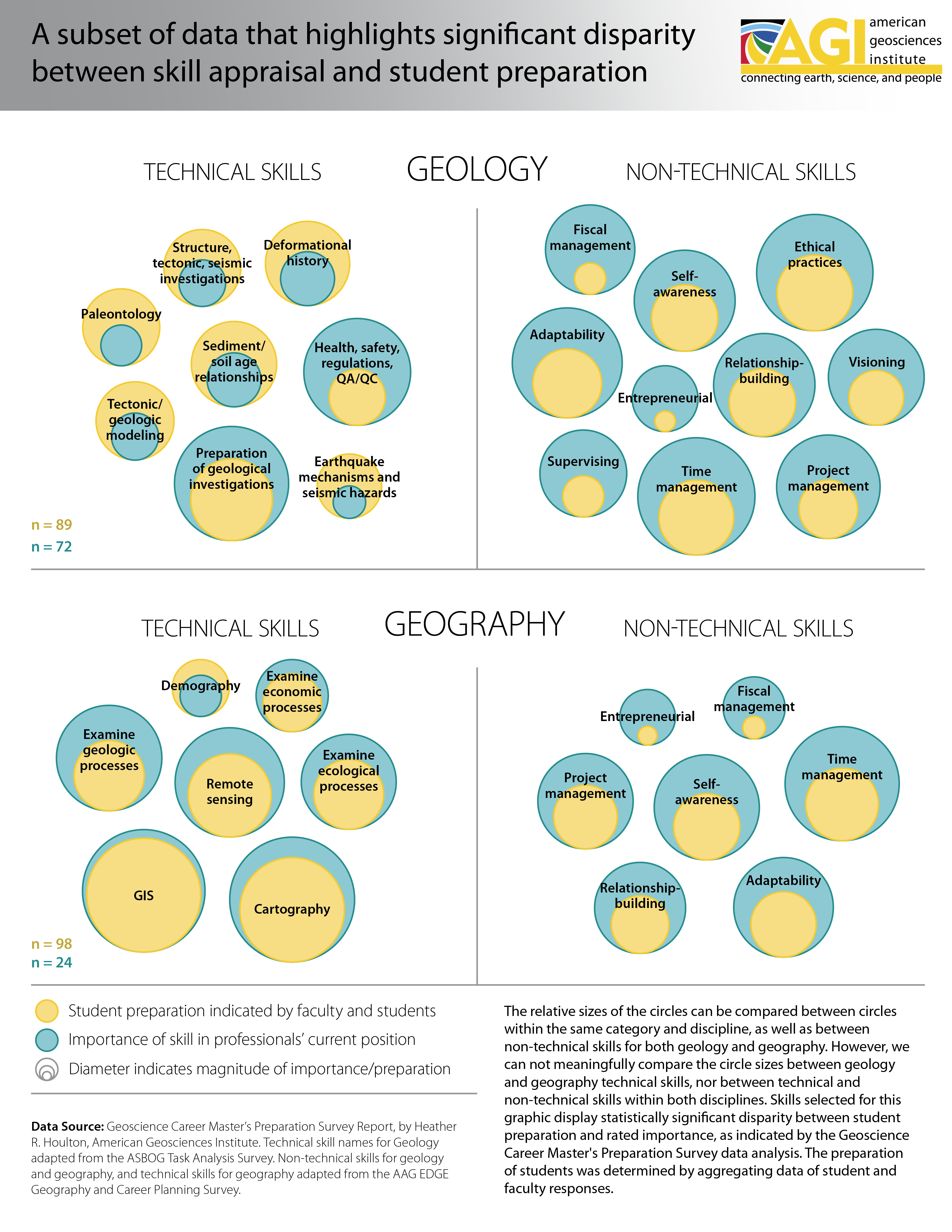 workforce readiness american geosciences institute geography skills infographic