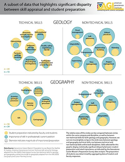 Geology and Geography Competencies Infographic