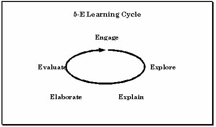 5-E learning cycle diagram
