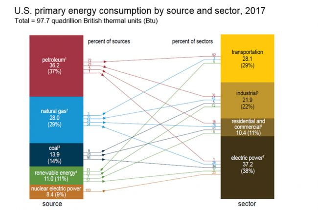 Total primary energy use in the United States in 2017 by source and sector. Image Credit: U.S. Energy Information Administration