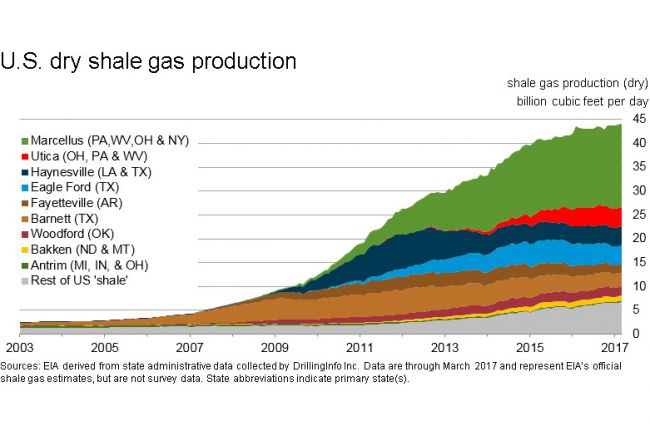 Graph of dry shale gas production in the United States from 2003-2017.