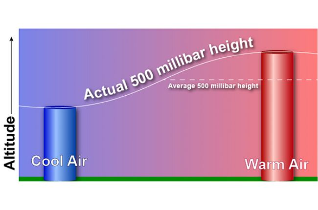 How temperature affects the height of pressure.