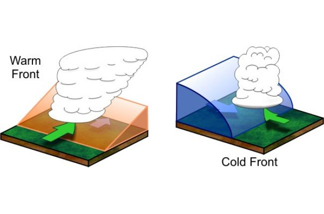 3-D views of warm and cold fronts.