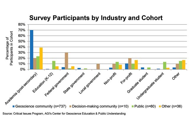 Chart: Survey Participants by Industry and Cohort; Source: AGI's Critical Issues Program