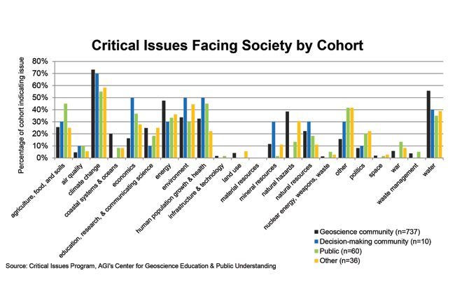 Chart: Critical Issues Facing Society by Cohort; Source: AGI's Critical Issues Program