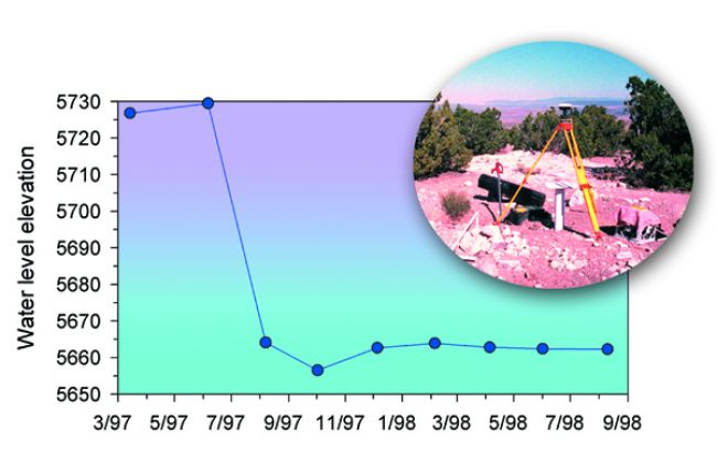 Fig. 1. A groundwater hydrograph from a domestic well completed in an isolated sandstone of the Cretaceous lower Mancos Shale. The water level dropped about 70 ft in one year and the well subsequently went dry. Credit: P. Johnson