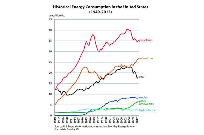Historical Energy Consumption in the United States (1949-2013); Data Source: U.S. Energy Information Administration, Monthly Energy Review