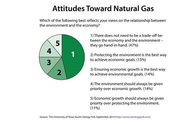 Attitudes Toward Natural Gas; Source: The University of Texas Austin Energy Poll, September 2014