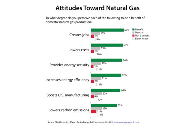 Attitudes Toward Natural Gas; Source: The University of Texas Austin Energy Poll, September 2014