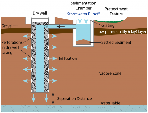 Typical dry well design with pretreatment features (not to scale). Arrows indicate the flow of stormwater through the dry well system and into the surrounding sediment and rock.