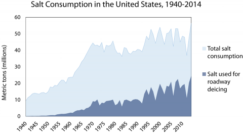 Graph of salt use (total vs. use for deicing) in the United States over time