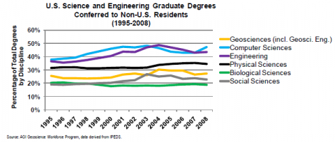Non US Resident Degrees