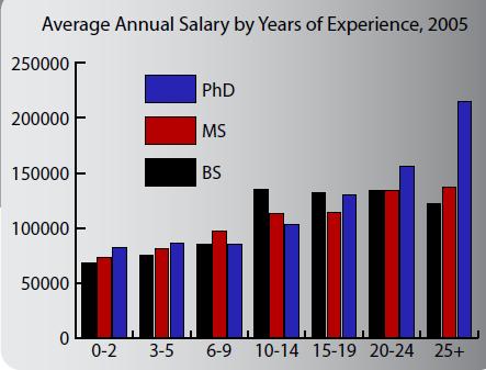 Geoscientist Salaries, by Years of Experience | American