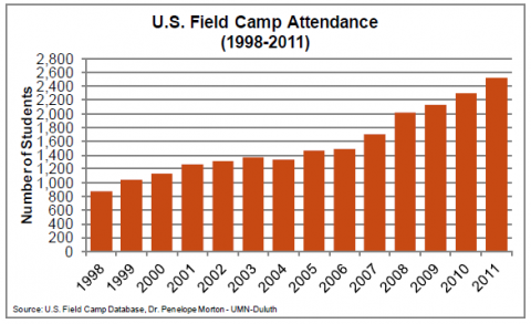 US Field Camp Attendence