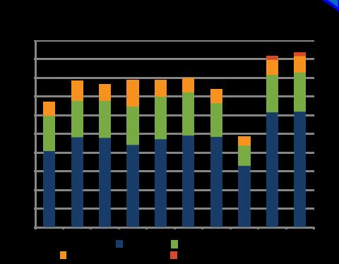 Percentage of Geoscience Bachelor's Degrees Awarded to Underrepresented Minorities