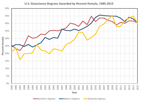 US Gender Degrees Awarded, 2015