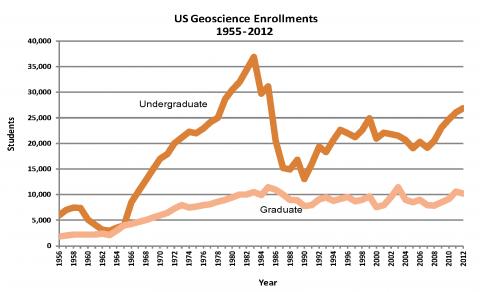 U.S. Geoscience Enrollments