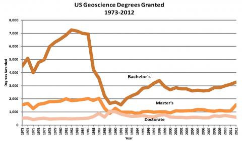 U.S. Geoscience Degrees Granted