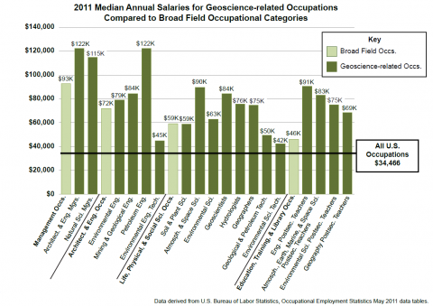 2011 Median Annual Salaries