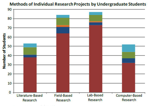 Undergraduate Research Methods
