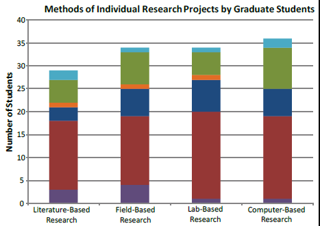 Graduate Research Methods