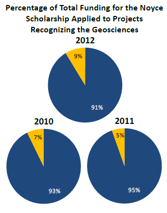 Percent Geoscience of Noyce Scholars