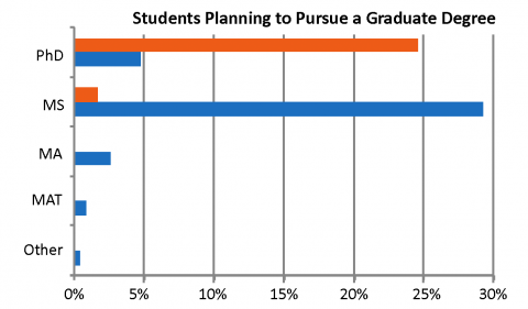 Percent of Students Planning to Pursue a Graduate Degree