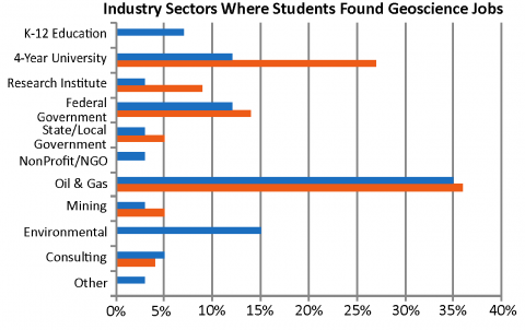 Industry Sectors Where students Found Jobs