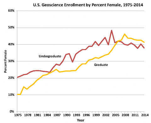 U.S. Enrollment Trends by Gender