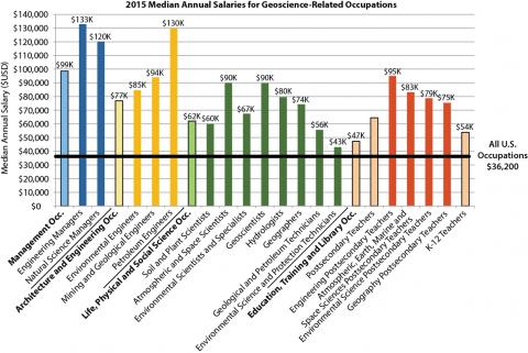 2015 Salary Chart