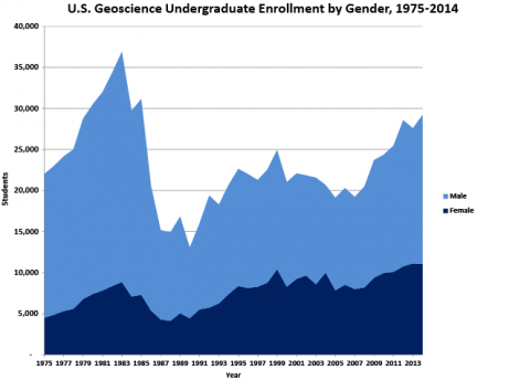 US Undergraduate Enrollment by Gender