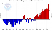 Annual global temperature differences from the long-term average from 1880 - 2016. Each bar shows that year's temperature difference or anomaly. Image credit: NOAA National Centers for Environmental information
