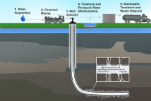Schematic from EPA of the cycle of water use and disposal in the hydraulic fracturing process. Image Credit: EPA