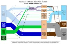 Screenshot of LLNL water use flow chart for California