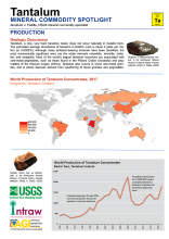 Tantalum Mineral Commodity Spotlight