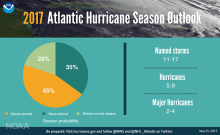 2017 Hurricane Outlook Infographic