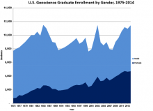 U.S. Graduate Enrollment by Gender