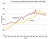 U.S. Enrollment Trends by Gender